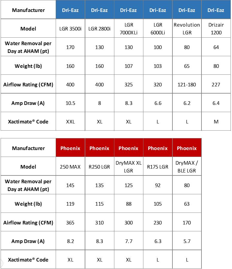 Dehu Comparison Chart